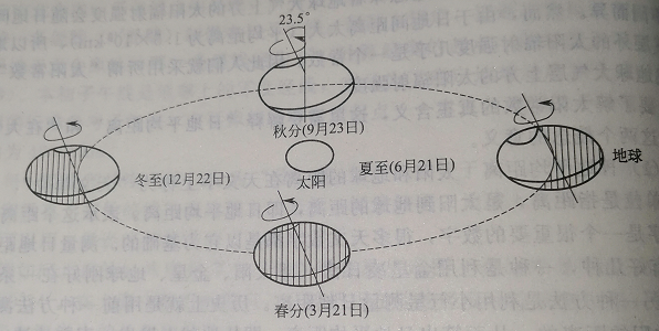 The rotation axis of the earth and the earth's orbit around the sun