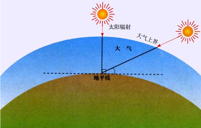 What are the factors that affect solar radiation energy