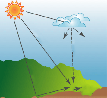 What is direct solar radiation and scattered radiation