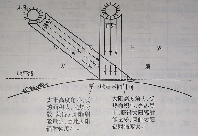 What is solar radiation intensity and solar radiation energy conversion