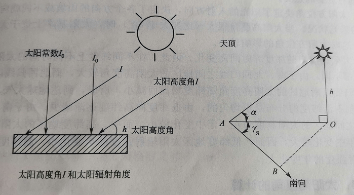 What is the solar altitude and azimuth angle and how to calculate